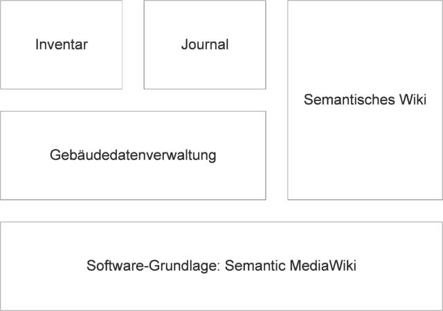 Diagramm der Bestandteile und des Aufbaus der Datenbank